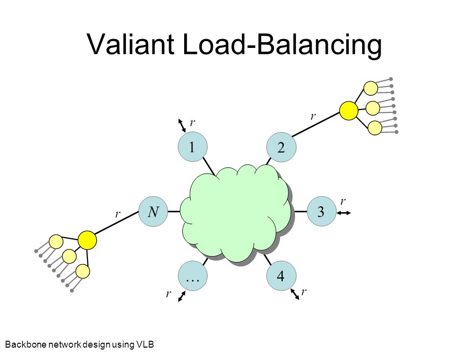 Backbone network design using VLB Valiant Load-Balancing 1 2 3 N … 4 r r r r r r