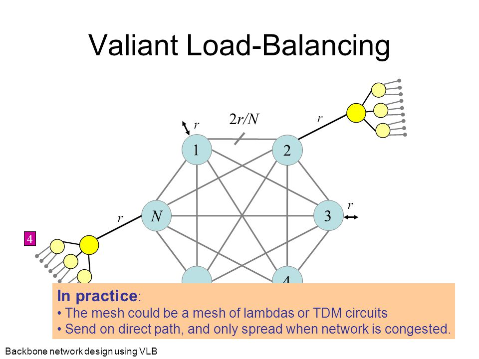 Backbone network design using VLB Valiant Load-Balancing 1 2 3 N … 4 r r r r 2r/N r r 24 In practice : The mesh could be a mesh of lambdas or TDM circuits Send on direct path, and only spread when network is congested.