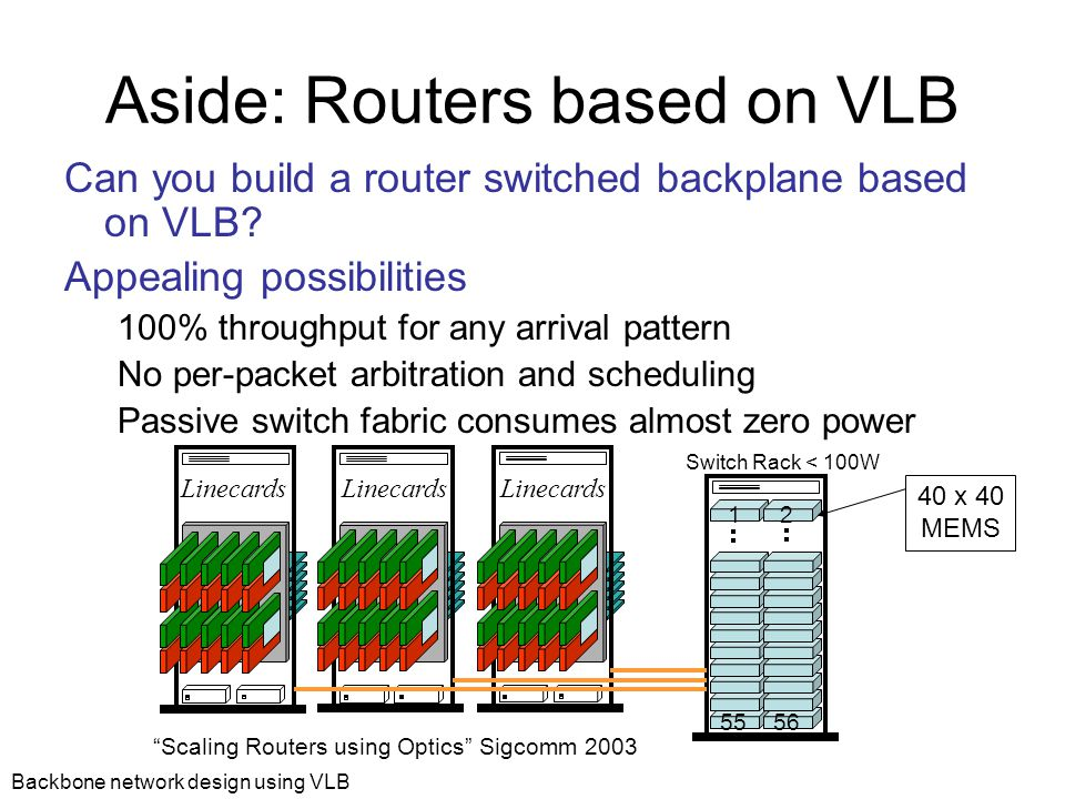 Backbone network design using VLB Aside: Routers based on VLB Can you build a router switched backplane based on VLB.