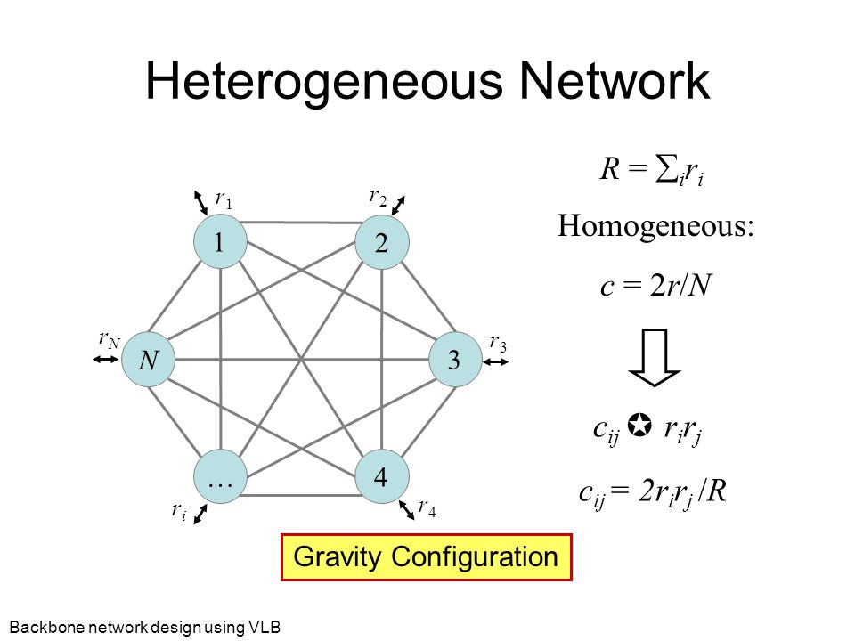 Backbone network design using VLB Heterogeneous Network 1 2 3 N … 4 r1r1 r4r4 r3r3 riri rNrN r2r2 R =  i r i Homogeneous: c = 2r/N c ij  r i r j c ij = 2r i r j /R Gravity Configuration