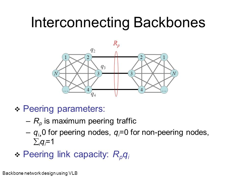 Backbone network design using VLB Interconnecting Backbones  Peering parameters: –R p is maximum peering traffic –q i ¸0 for peering nodes, q i =0 for non-peering nodes,  i q i =1  Peering link capacity: R p q i 1 2 3 N … 4 2 1 N 3 4 … RpRp q2q2 q3q3 q4q4