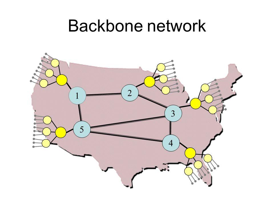 Backbone network design using VLB Failures  Node failures –Takes away corresponding links and traffic –Still a full mesh network  Links failures –Asymmetric network –Many scenarios 1 2 3 N … 4