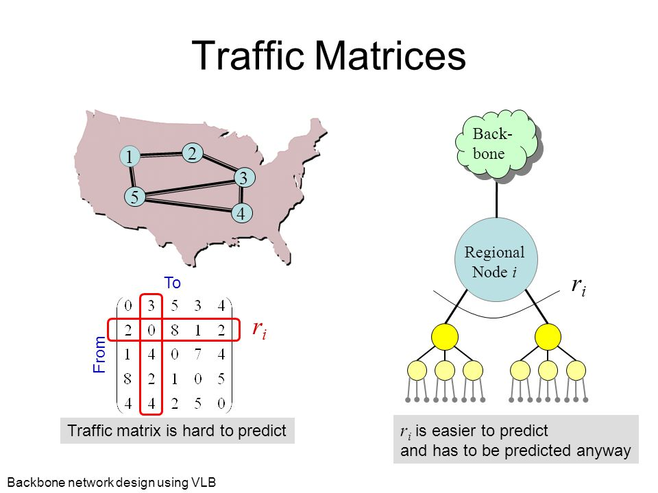 Backbone network design using VLB Traffic Matrices 4 5 1 2 3 From To Traffic matrix is hard to predict Regional Node i riri Back- bone r i is easier to predict and has to be predicted anyway riri
