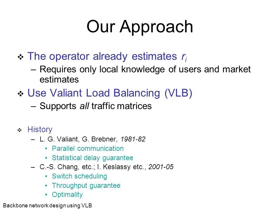 Backbone network design using VLB Valiant Load-Balancing 1 2 3 N … 4 r r r r r r