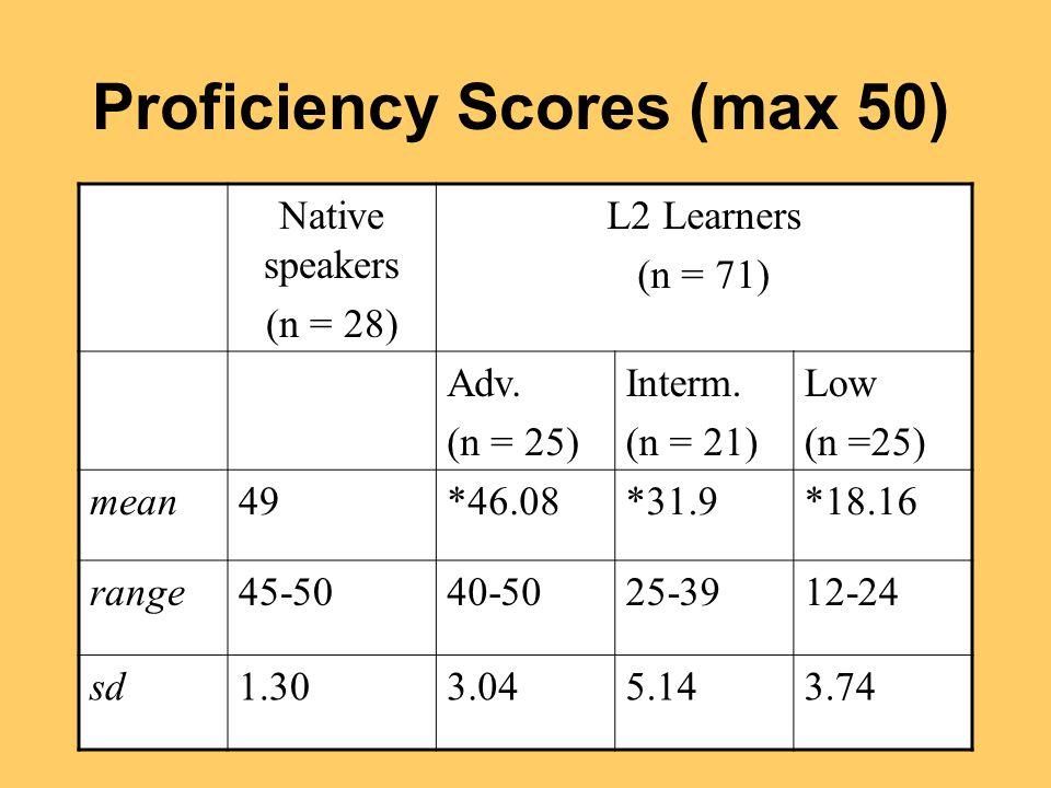 Proficiency Scores (max 50) Native speakers (n = 28) L2 Learners (n = 71) Adv.