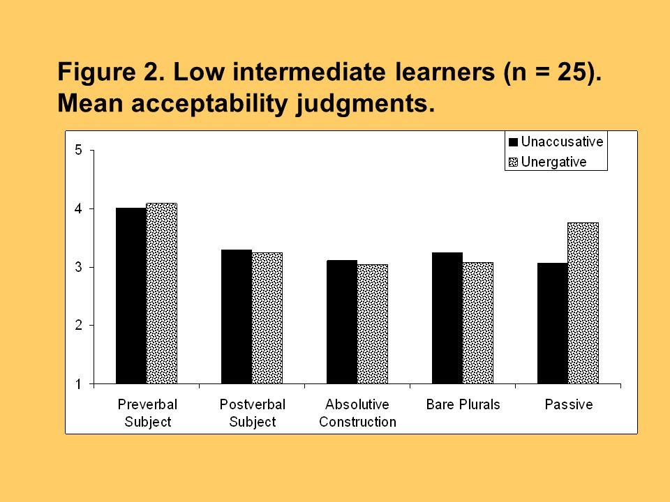 Figure 2. Low intermediate learners (n = 25). Mean acceptability judgments.