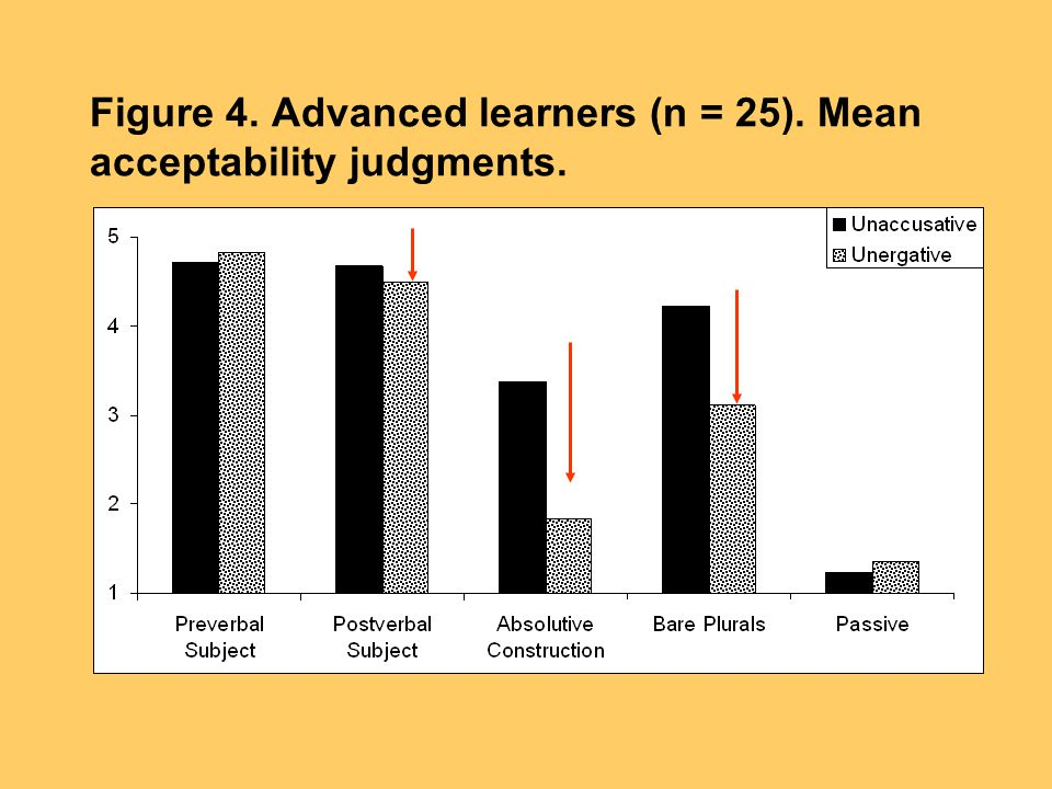 Figure 4. Advanced learners (n = 25). Mean acceptability judgments.