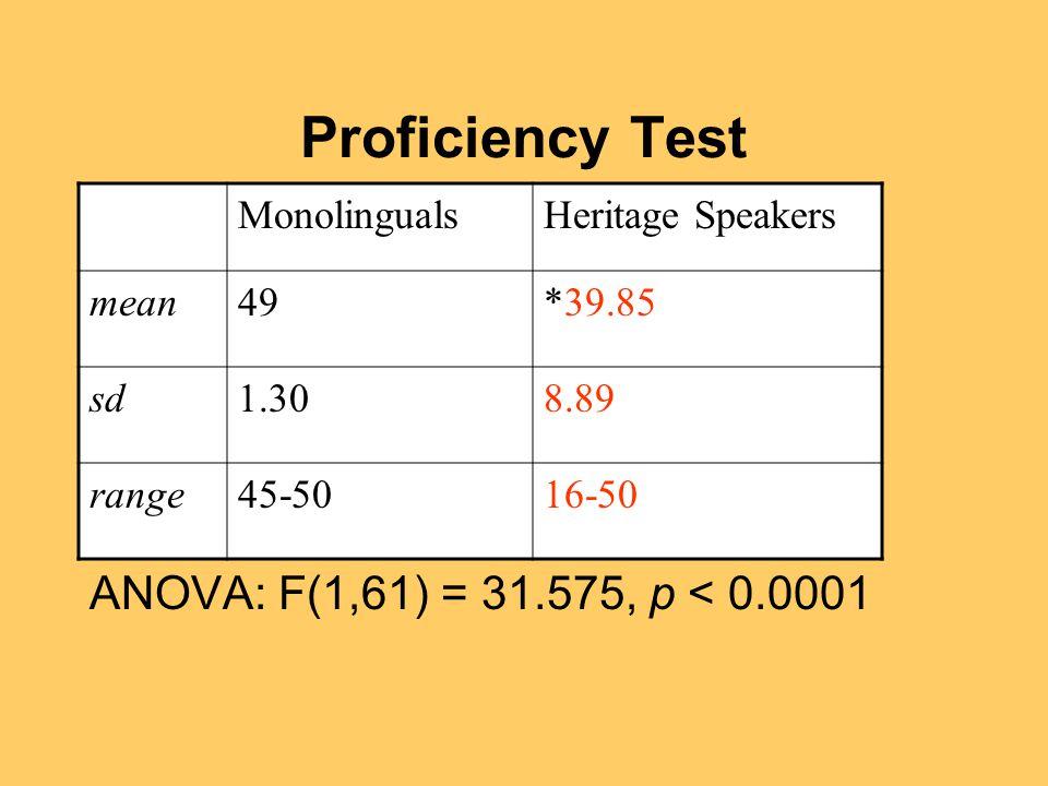 Proficiency Test ANOVA: F(1,61) = 31.575, p < 0.0001 MonolingualsHeritage Speakers mean49*39.85 sd1.308.89 range45-5016-50