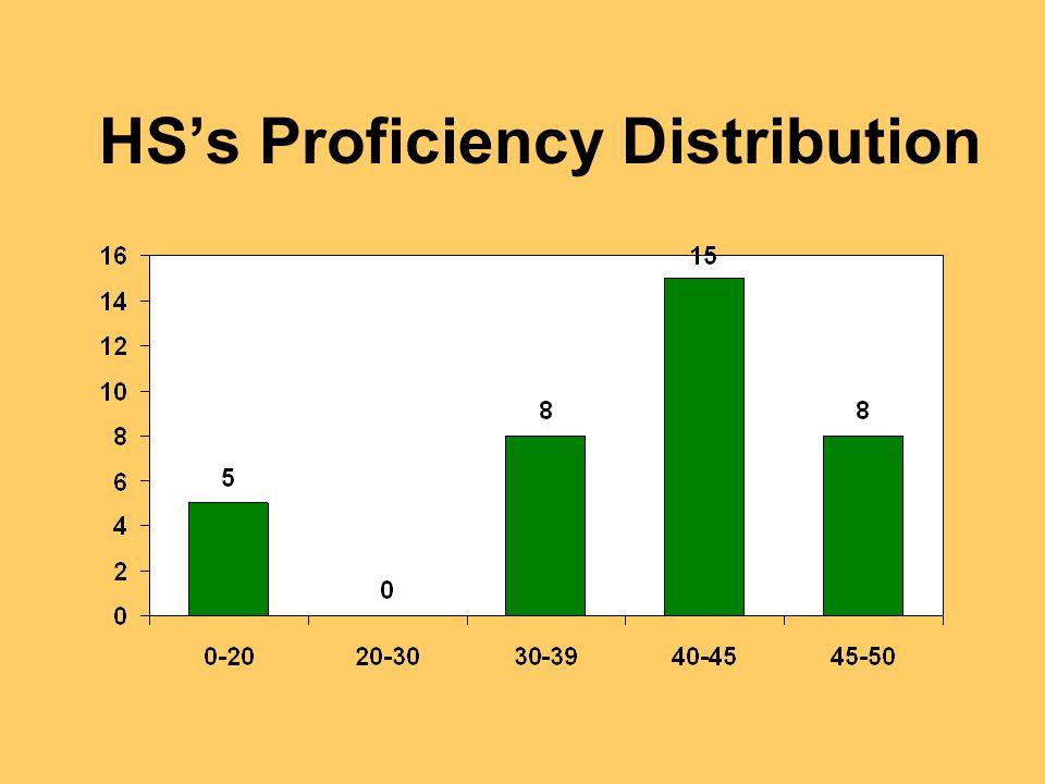 HS's Proficiency Distribution