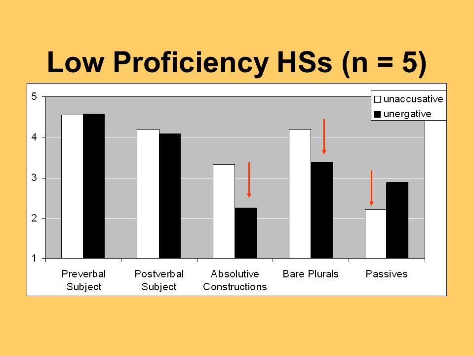 Low Proficiency HSs (n = 5)