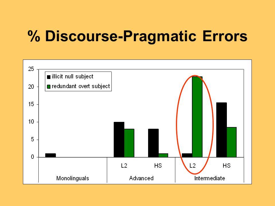% Discourse-Pragmatic Errors