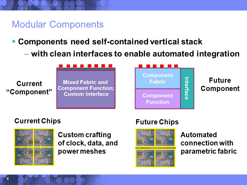 © 2006 IBM Corporation 9 Modular Components  Components need self-contained vertical stack – with clean interfaces to enable automated integration Component Fabric Interface Component Function Future Component Current Component Mixed Fabric and Component Function; Custom Interface Future Chips Current Chips Automated connection with parametric fabric Custom crafting of clock, data, and power meshes