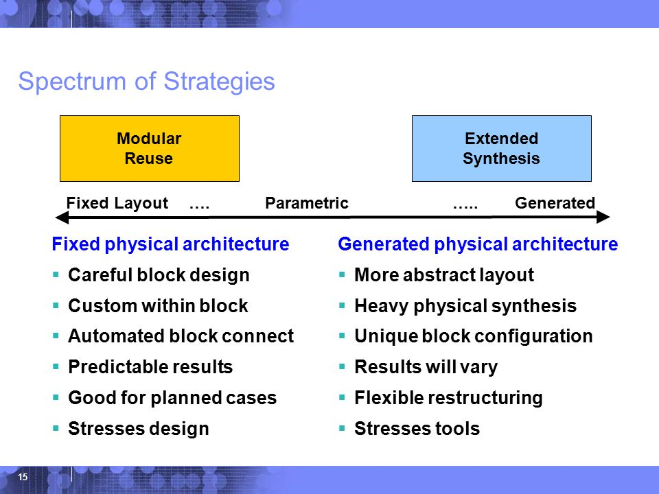 © 2006 IBM Corporation 15 Spectrum of Strategies Fixed physical architecture  Careful block design  Custom within block  Automated block connect  Predictable results  Good for planned cases  Stresses design Modular Reuse Extended Synthesis Generated physical architecture  More abstract layout  Heavy physical synthesis  Unique block configuration  Results will vary  Flexible restructuring  Stresses tools Fixed Layout….