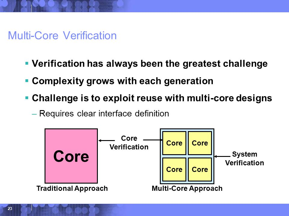 © 2006 IBM Corporation 23 Multi-Core Verification  Verification has always been the greatest challenge  Complexity grows with each generation  Challenge is to exploit reuse with multi-core designs –Requires clear interface definition Core Core Verification System Verification Traditional ApproachMulti-Core Approach