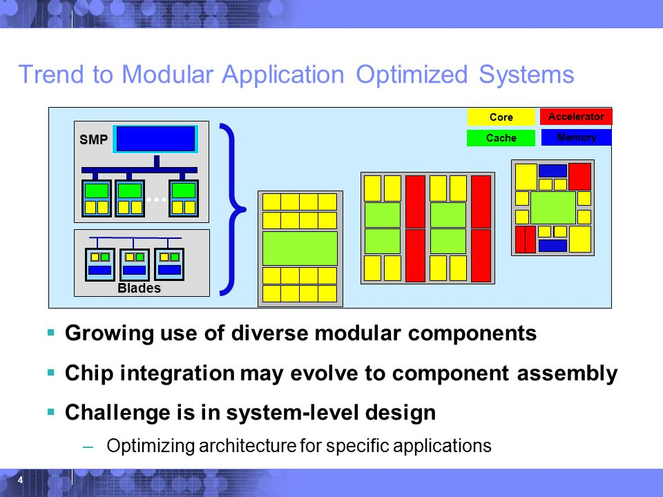 © 2006 IBM Corporation 4 Trend to Modular Application Optimized Systems  Growing use of diverse modular components  Chip integration may evolve to component assembly  Challenge is in system-level design –Optimizing architecture for specific applications Core Accelerator Cache Blades SMP...