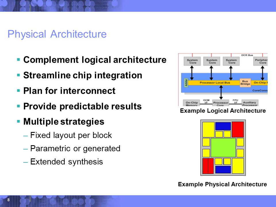 © 2006 IBM Corporation 8 Physical Architecture  Complement logical architecture  Streamline chip integration  Plan for interconnect  Provide predictable results  Multiple strategies –Fixed layout per block –Parametric or generated –Extended synthesis Example Logical Architecture Example Physical Architecture