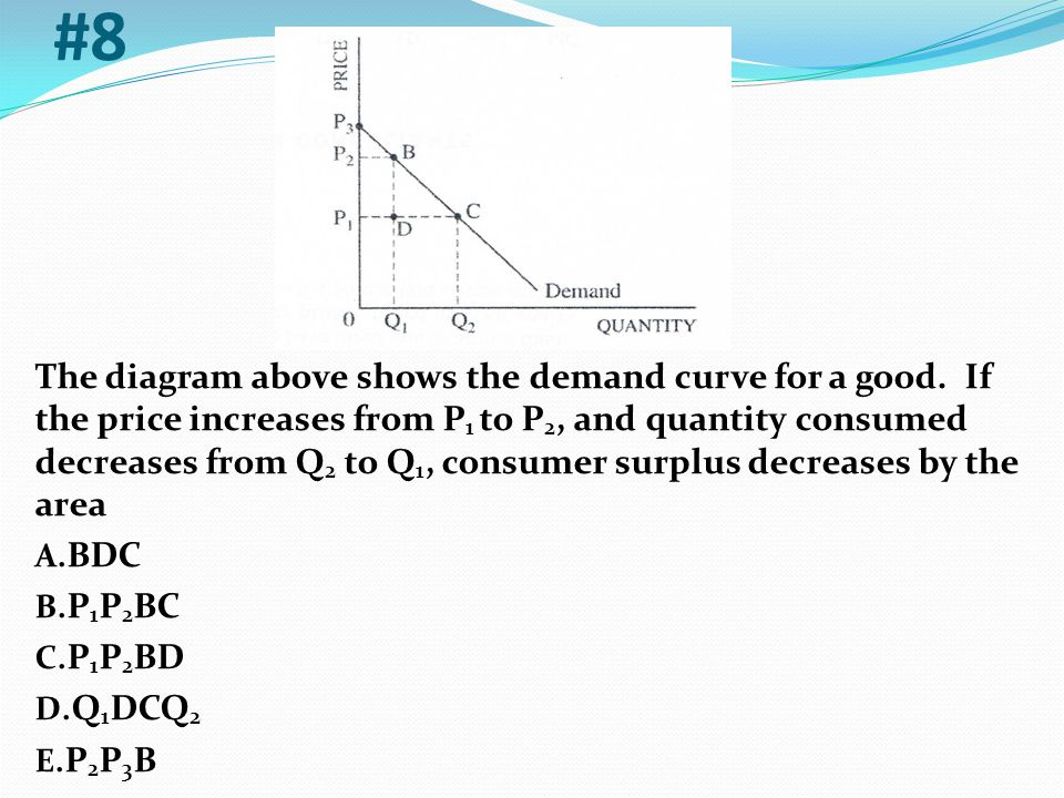 The diagram above shows the demand curve for a good. If the price increases from P 1 to P 2, and quantity consumed decreases from Q 2 to Q 1, consumer