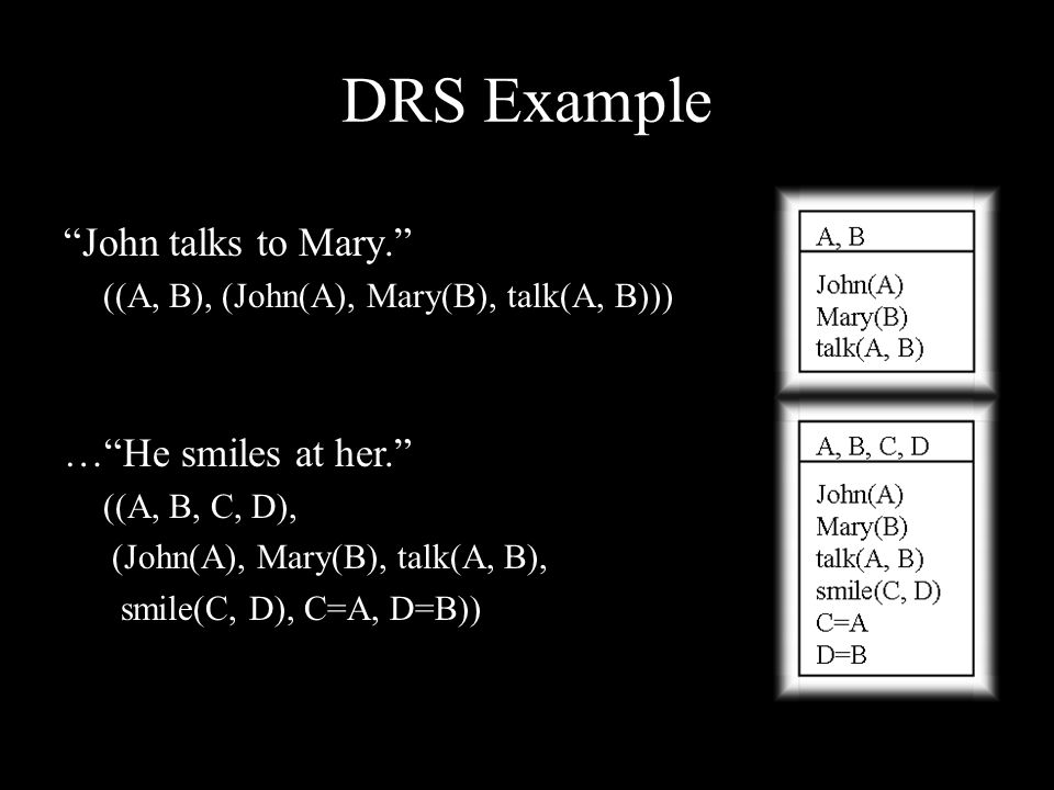 DRS Example John talks to Mary. ((A, B), (John(A), Mary(B), talk(A, B))) … He smiles at her. ((A, B, C, D), (John(A), Mary(B), talk(A, B), smile(C, D), C=A, D=B))