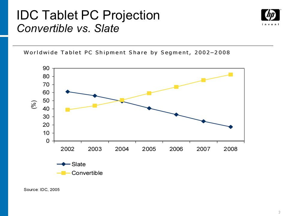 3 IDC Tablet PC Projection Convertible vs. Slate