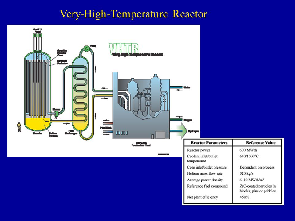 Very-High-Temperature Reactor