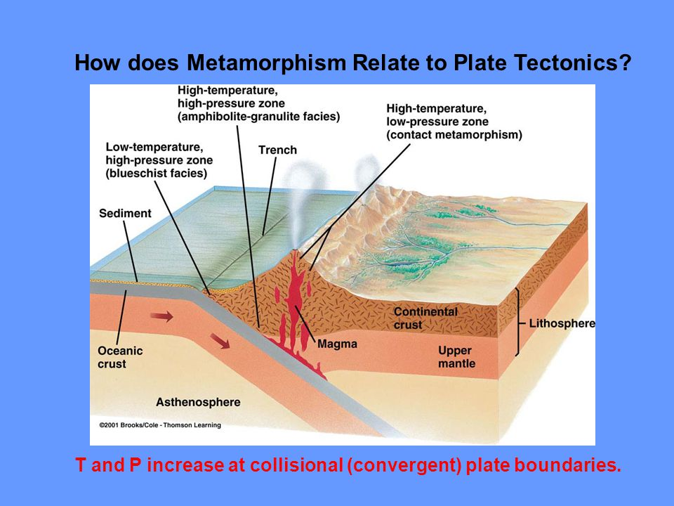 Metamorphic grade VS metamorphic rocks Composition and Temp Pressure and Temp