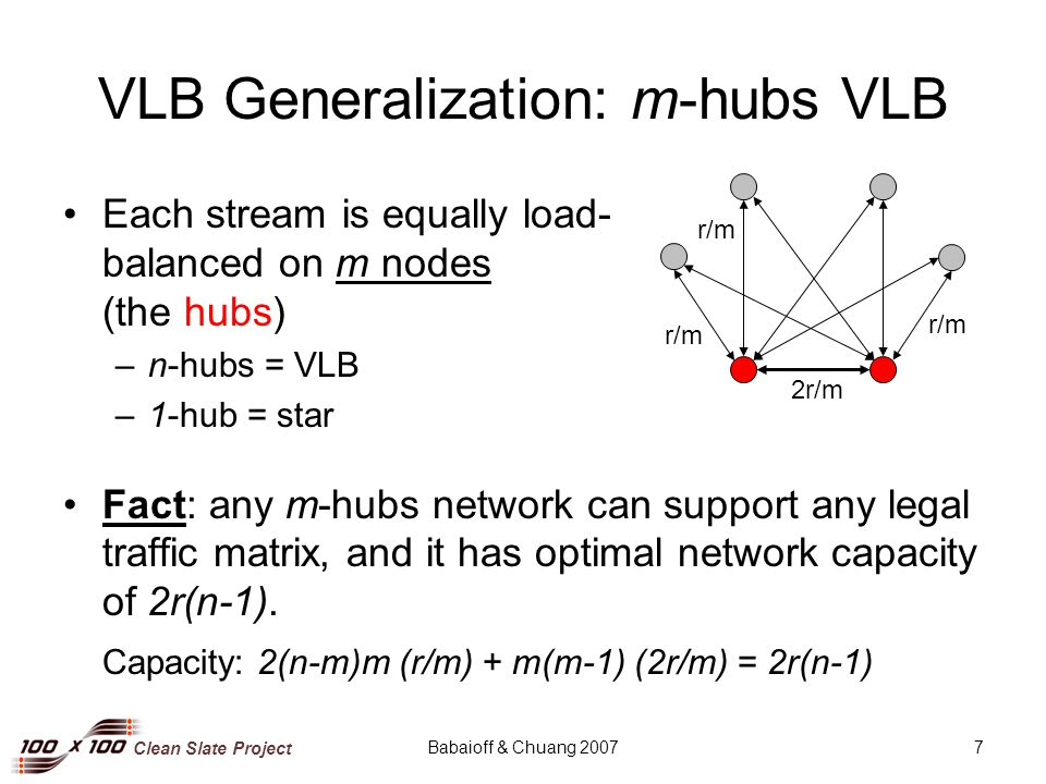 Clean Slate Project Babaioff & Chuang 20077 VLB Generalization: m-hubs VLB Each stream is equally load- balanced on m nodes (the hubs) –n-hubs = VLB –