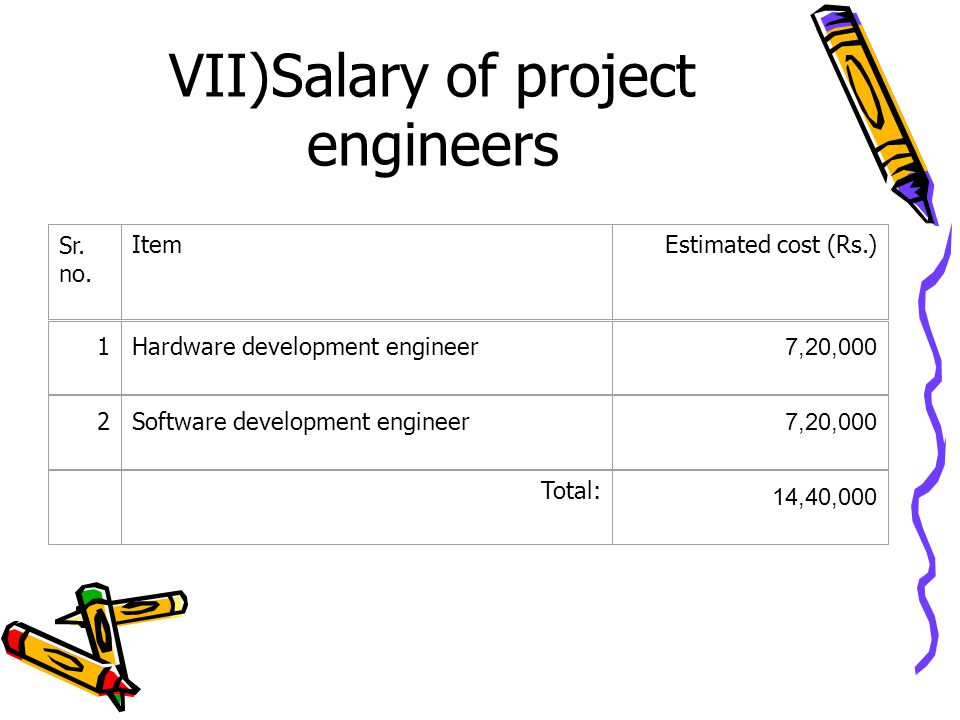 VII)Salary of project engineers Sr. no. ItemEstimated cost (Rs.) 1Hardware development engineer 7,20,000 2Software development engineer 7,20,000 Total