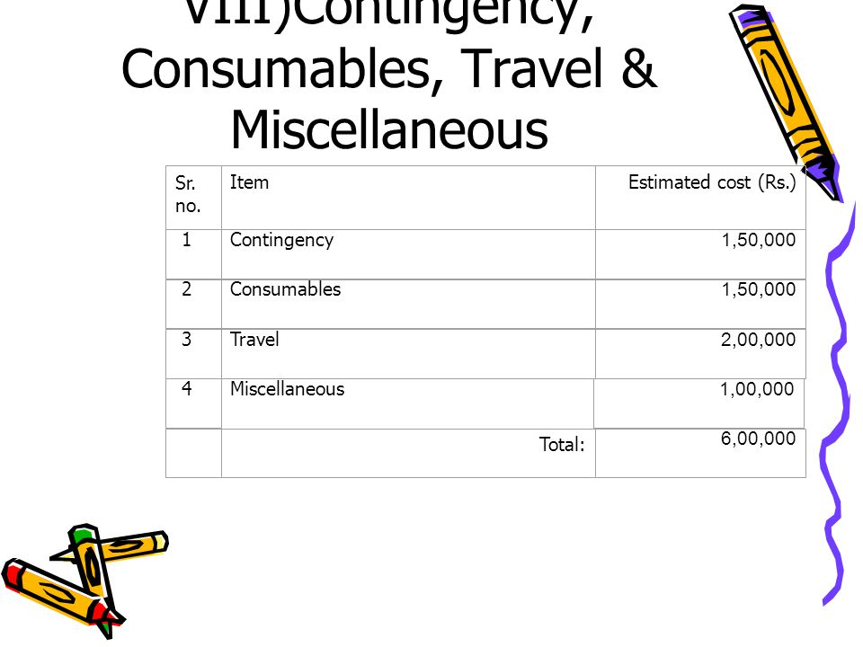 VIII)Contingency, Consumables, Travel & Miscellaneous Miscellaneous Sr.