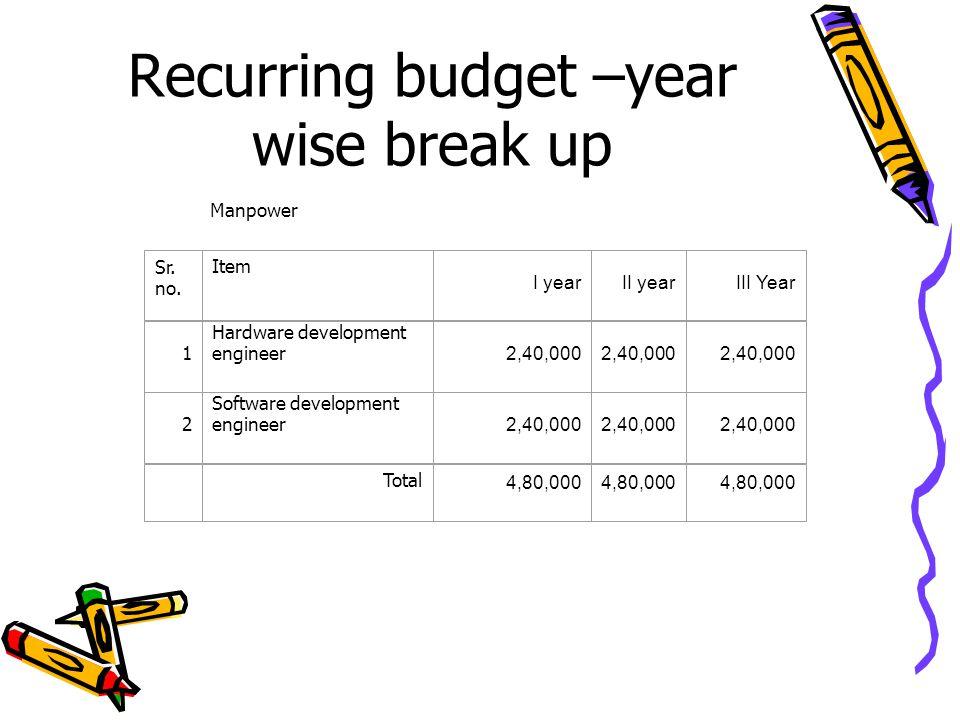 Recurring budget –year wise break up Manpower Sr. no.