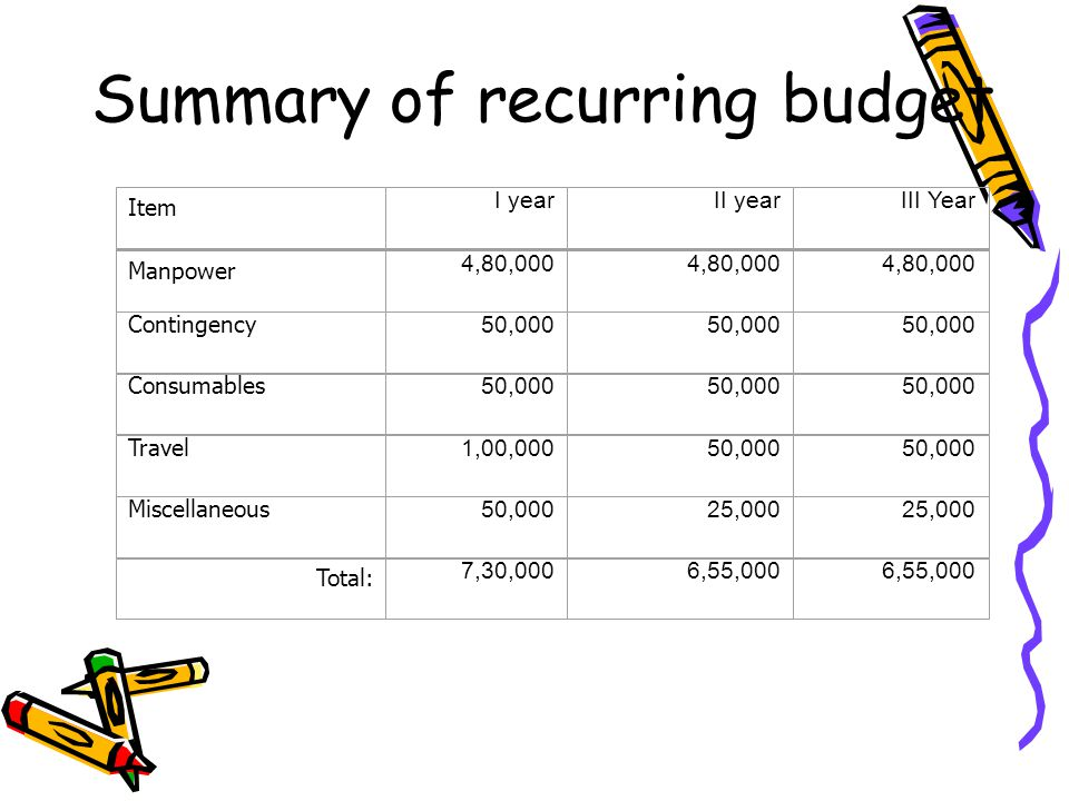 Summary of recurring budget Item I yearII yearIII Year Manpower 4,80,000 Contingency 50,000 Consumables 50,000 Travel 1,00,00050,000 Miscellaneous 50,00025,000 Total: 7,30,0006,55,000