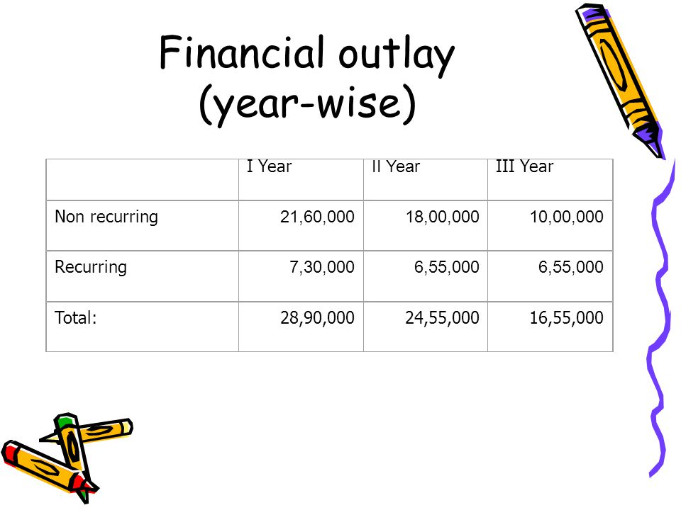 Financial outlay (year-wise) I Year II Year III Year Non recurring 21,60,00018,00,00010,00,000 Recurring 7,30,0006,55,000 Total:28,90,00024,55,00016,55,000