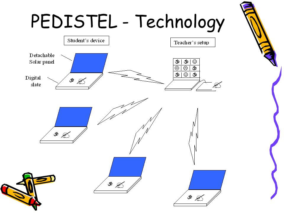 PEDISTEL - Technology