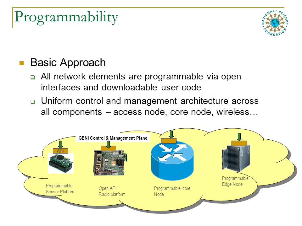 Programmability Basic Approach  All network elements are programmable via open interfaces and downloadable user code  Uniform control and management architecture across all components – access node, core node, wireless… Programmable Sensor Platform Open API Radio platform Programmable Edge Node Programmable core Node GENI Control & Management Plane API