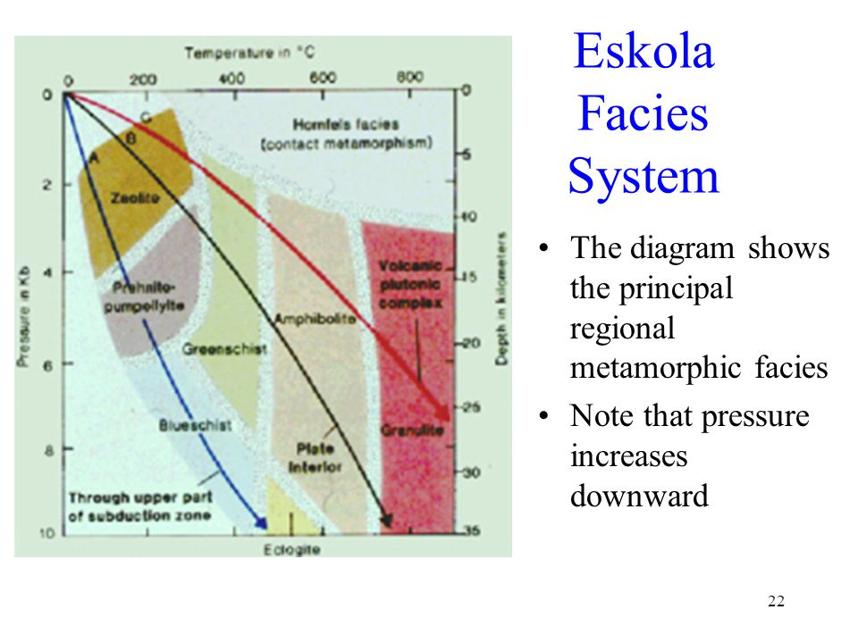 22 Eskola Facies System The diagram shows the principal regional metamorphic facies Note that pressure increases downward