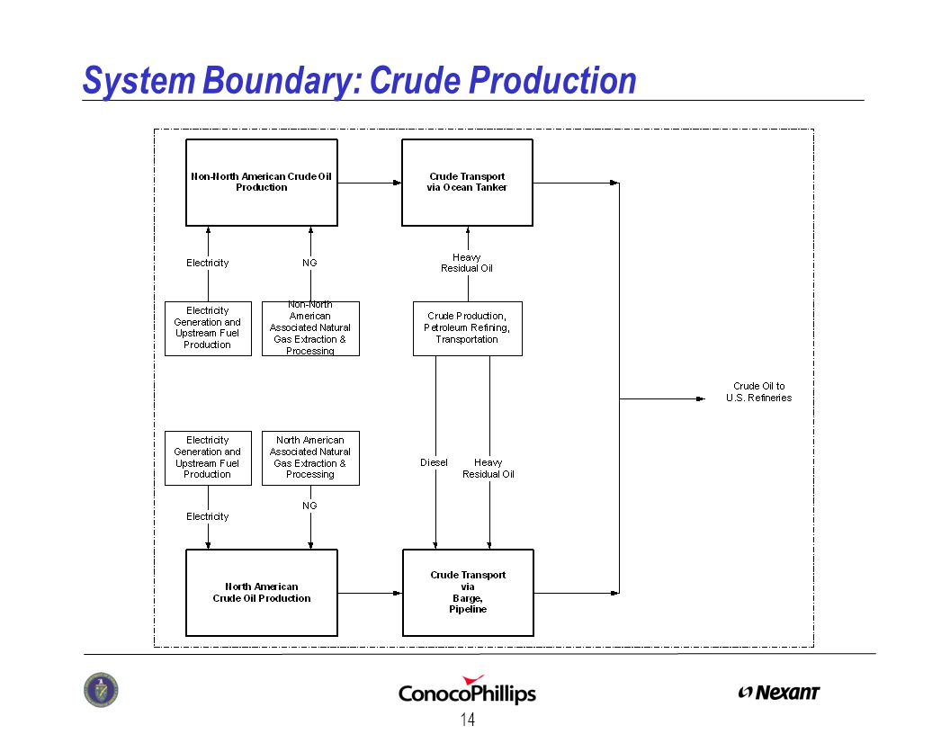 14 System Boundary: Crude Production