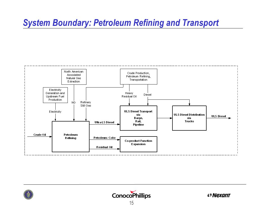 15 System Boundary: Petroleum Refining and Transport
