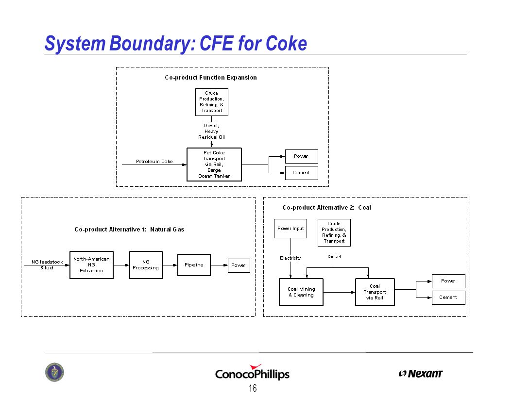 16 System Boundary: CFE for Coke