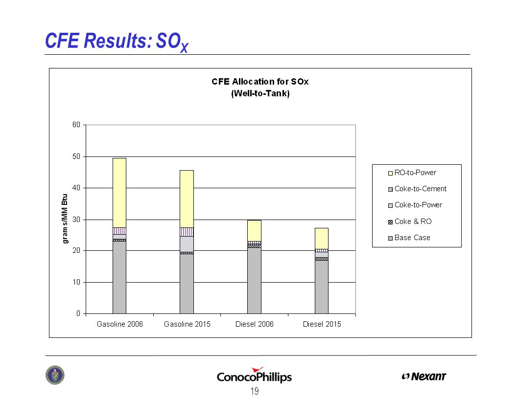 19 CFE Results: SO X