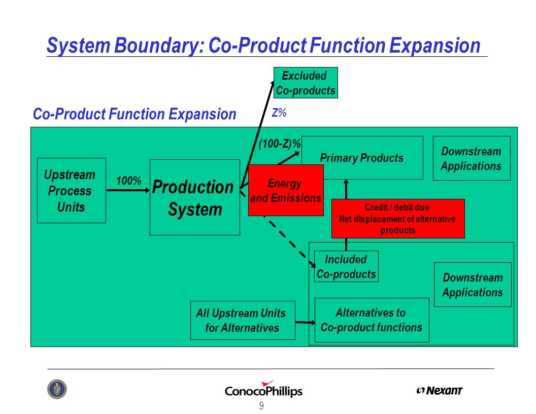 9 System Boundary: Co-Product Function Expansion Included Co-products Production System Primary Products (100-Z)% Credit / debit due Net displacement of alternative products Co-Product Function Expansion Alternatives to Co-product functions Upstream Process Units Downstream Applications All Upstream Units for Alternatives Excluded Co-products Z% 100% Energy and Emissions Downstream Applications
