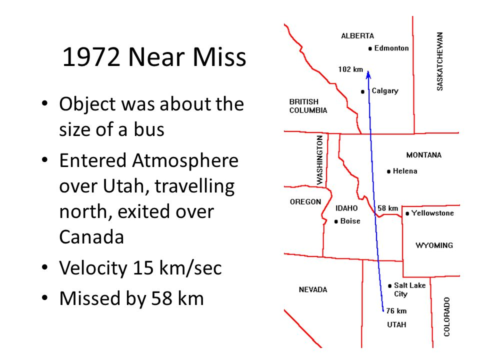 1972 Near Miss Object was about the size of a bus Entered Atmosphere over Utah, travelling north, exited over Canada Velocity 15 km/sec Missed by 58 km