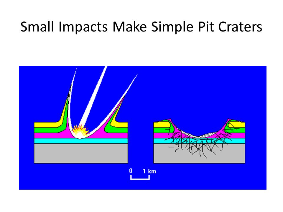 Small Impacts Make Simple Pit Craters
