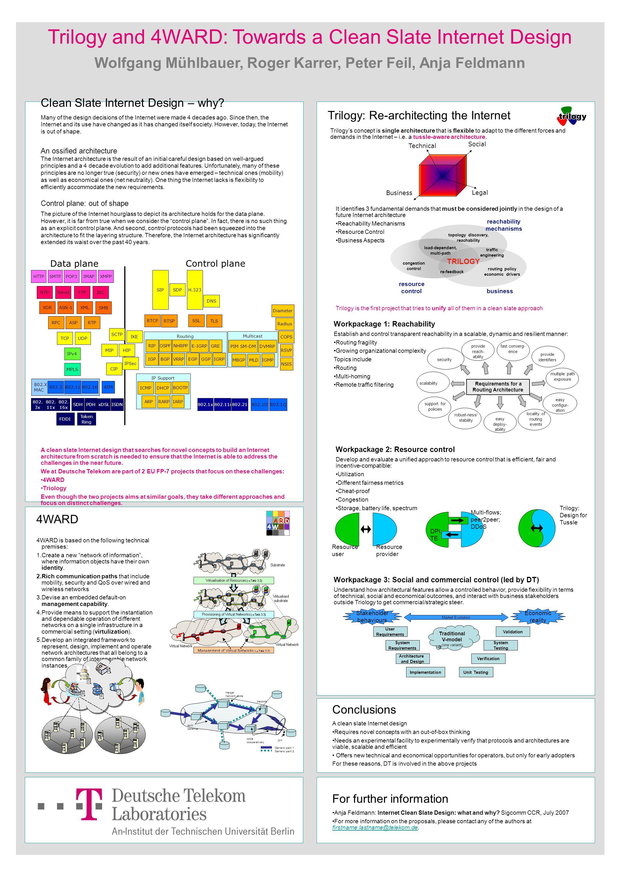 Trilogy and 4WARD: Towards a Clean Slate Internet Design Wolfgang Mühlbauer, Roger Karrer, Peter Feil, Anja Feldmann Clean Slate Internet Design – why