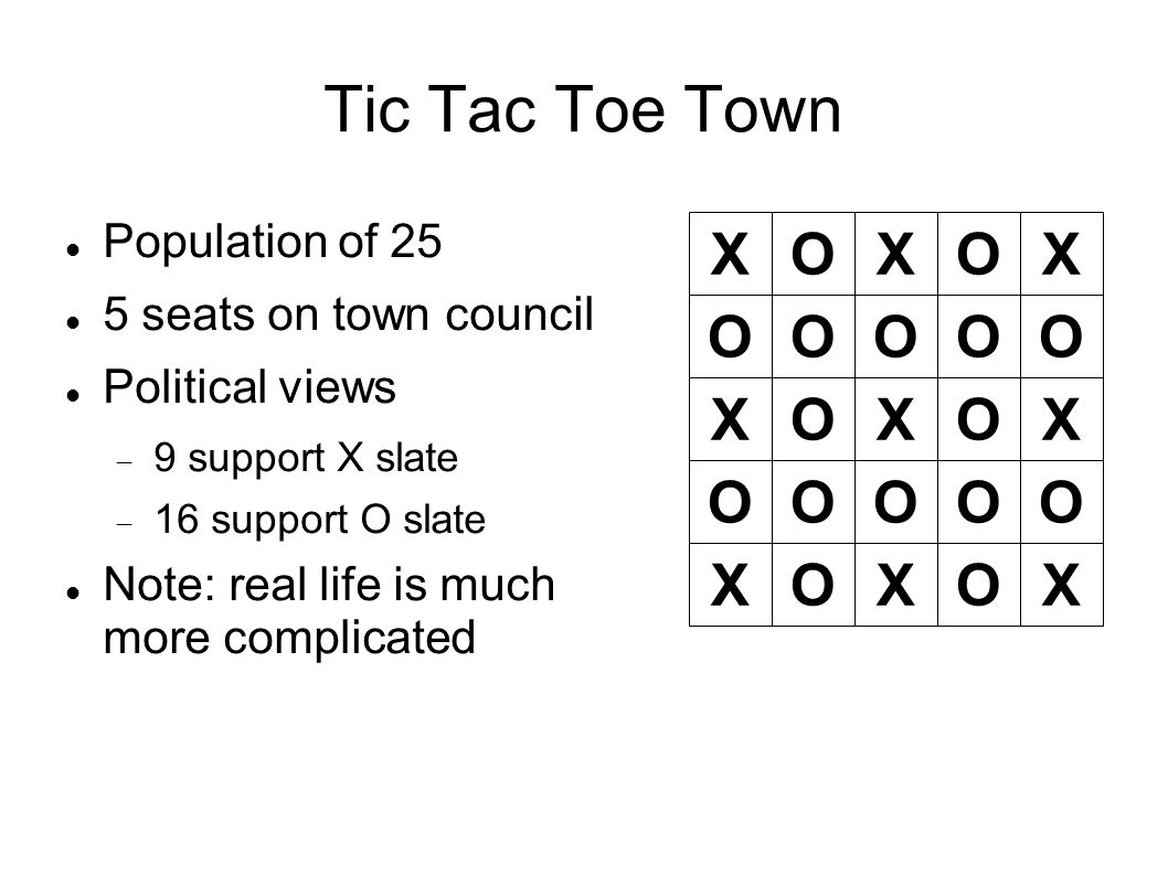 Tic Tac Toe Town Population of 25 5 seats on town council Political views  9 support X slate  16 support O slate Note: real life is much more complicated O XX XXX X X XX OOOO O O OO O OOOO O O