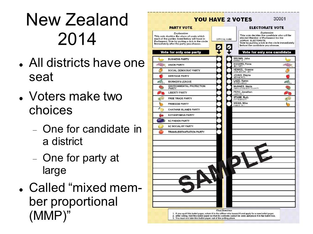 New Zealand 2014 All districts have one seat Voters make two choices  One for candidate in a district  One for party at large Called mixed mem- ber proportional (MMP)