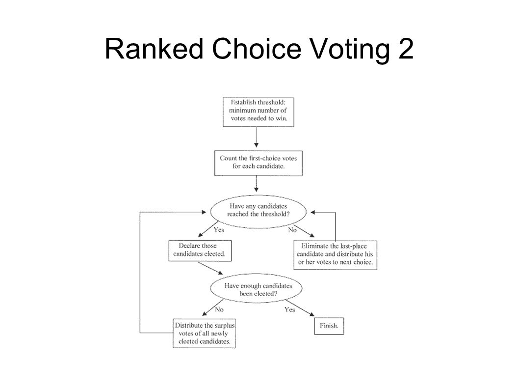 Ranked Choice Voting 2