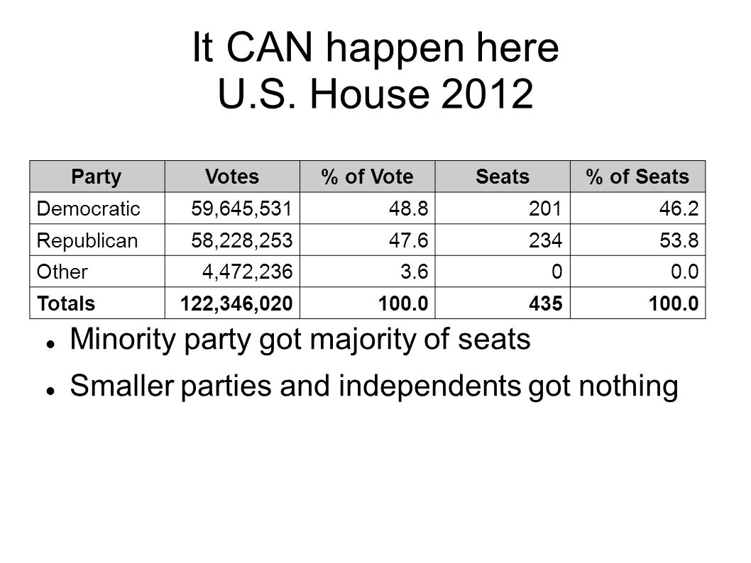 It CAN happen here U.S. House 2012 PartyVotes% of VoteSeats% of Seats Democratic59,645,53148.820146.2 Republican58,228,25347.623453.8 Other4,472,2363.