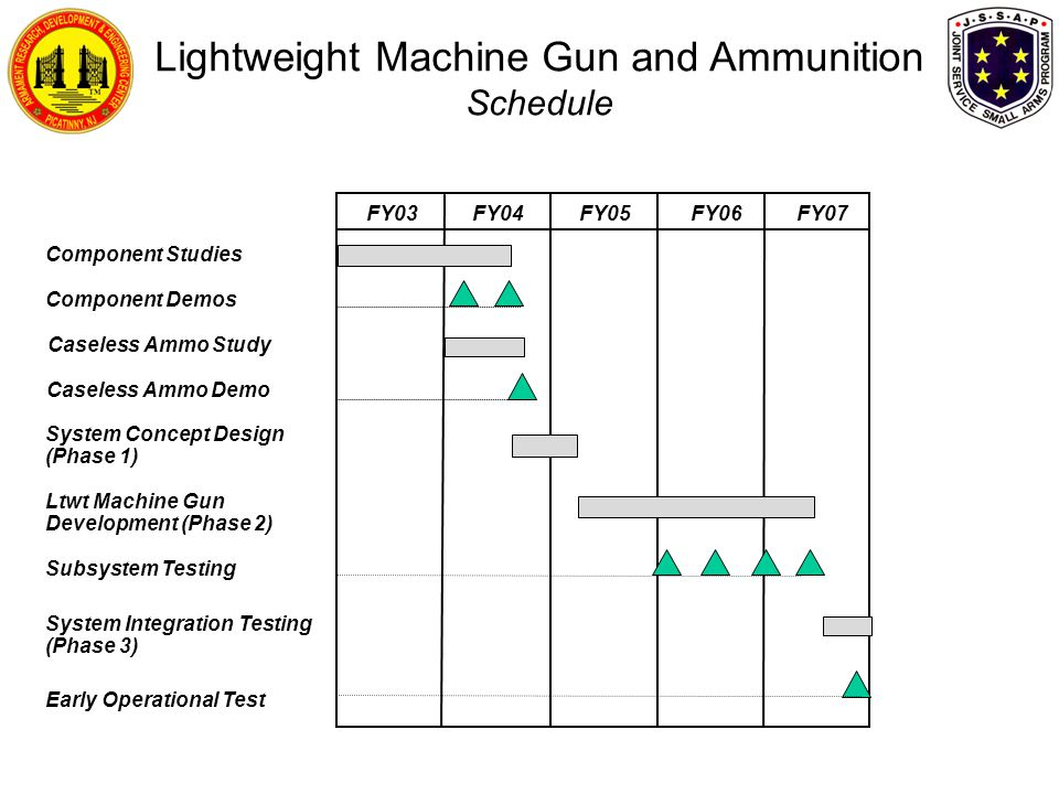 Lightweight Machine Gun and Ammunition Schedule System Concept Design (Phase 1) Component Studies Caseless Ammo Demo Caseless Ammo Study Ltwt Machine Gun Development (Phase 2) Subsystem Testing FY03 FY04 FY05 FY06 FY07 Component Demos System Integration Testing (Phase 3) Early Operational Test