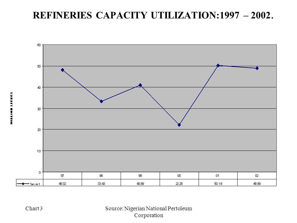 Chart 3Source: Nigerian National Pertoleum Corporation REFINERIES CAPACITY UTILIZATION:1997 – 2002.