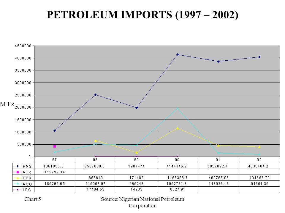 Chart 5Source: Nigerian National Petroleum Corporation PETROLEUM IMPORTS (1997 – 2002)