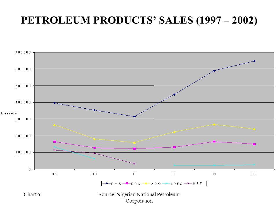 Chart 6Source: Nigerian National Petroleum Corporation PETROLEUM PRODUCTS' SALES (1997 – 2002)